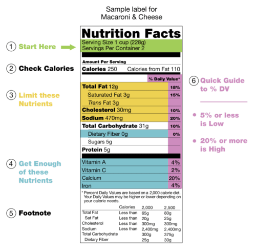 nutrition label guide